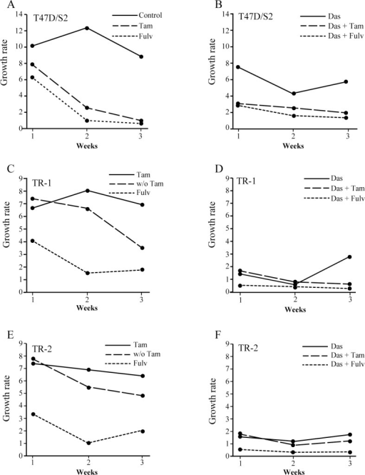 Effect of dasatinib, tamoxifen and fulvestrant alone or in the indicated combinations on long-term propagation of parental and tamoxifen resistant cell lines.T47D/S2 (A, B), TR-1 (C, D) and TR-2 (E, F) cells were seeded with 4x105 cells in T25-flasks and treated for one week with 1 μM dasatinib (Das), 1 μM tamoxifen (Tam) or 100 nM fulvestrant (Fulv) alone or in combination as indicated in the figure. Control cells were propagated in medium containing DMSO and/or ethanol (vehicle) corresponding to the same amount as treated cultures. Growth rate was determined as the ratio between cell number after one week treatment and number of seeded cells. After cell number determination, 4x105 cells were reseeded in T25-flasks and allowed to grow for additional two weeks with weekly split and determination of cell number. In cases with fewer than 4x105 cells, the total number of cells were added and used for the calculations. w/o; without.