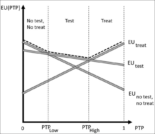 Deciding to test, a graph of pretest probability (PTP) versus expected utility. Utility curves for treatment, test, and nonintervention are shown as gray solid lines. The dotted line represents the maximum utility of the available choices. The cutoff PTPs were labeled PTPLow and PTPHigh. PTP: Pretest probability, EU: Expected utility