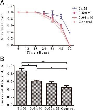 Survival rate of adult worms cultured in lecithin. (A) Survival rates of adult worms in all groups were decreased in a time-dependent manner. (B) Survival rates of worms in different concentrations of lecithin at 48 h. All data are presented as mean ± SD, *p < 0.05, **p < 0.01.