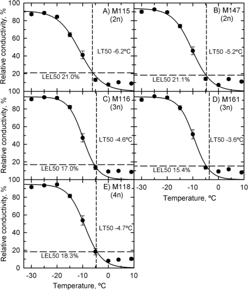 Relative conductivity as a function of the lowest temperature at which Miscanthus rhizomes were tested in the continuous-cooling rate experiment. (A) M115; (B) M147; (C) M116; (D) M161; (E) M118. Symbols represent mean±SE (n=18) of the pooled data from all collection times because there was no effect of time (P=0.13) or genotype (P=0.52). The vertical dashed line is the predicted LT50, and horizontal dashed line is the predicted LEL50. The solid line is a logistic regression.