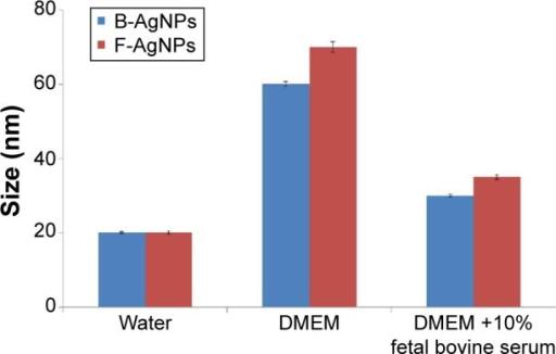 Size distribution analysis by DLS.Notes: AgNPs were dispersed in deionized water, DMEM, and DMEM media with 10% fetal bovine serum and the particles were mixed thoroughly via sonication and vortexing. Samples were measured at 25 μg/mL.Abbreviations: AgNPs, silver nanoparticles; B-AgNPs, bacterium-derived AgNPs; F-AgNPs, fungus-derived AgNPs; DLS, dynamic light scattering; DMEM, Dulbecco's Modified Eagle's Medium.