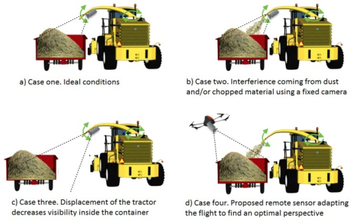 Possible limitations when using a fixed sensor and advantages of using a smart flying sensor for a loading application during forage harvesting.