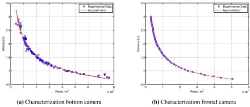 Camera characterization. Experimental data and approximation obtained for the (a) bottom and (b) frontal camera.