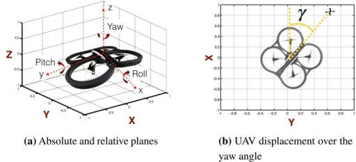 UAV axes: (a) difference between absolute axes (X, Y, Z) and relative axes (x, y, z); (b) UAV displacement on the (x, y) plane with respect to the absolute plane.