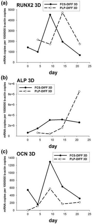 Quantitative RT-PCR in three-dimensional (3D) cell culture. The cells were cultured in 3D osteogenic conditions up to 21 days. Total RNA was isolated and the expression of Runx2 (a), alkaline phosphatase (ALP) (b), and osteocalcin (OCN) (c) was analyzed using quantitative RT-PCR. DIFF differentiation, FCS fetal calf serum, PLP platelet lysate and plasma
