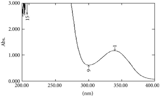 UV spectra of zaltoprofen in urea.
