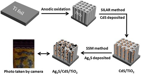 The synthesis process of Ag2S/CdS/TNTs by SSM
