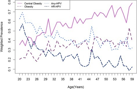 Age-specific prevalence of central obesity, obesity, any-type HPV and high risk (HR) type HPV in adult women enrolled in NHANES 2003–2010. Weighted prevalence estimates for women with central obesity, obesity, positive HPV DNA testing for any type or high-risk (or, oncogenic) types were displayed on the same graph. These single-year estimates for each age group were averages across the four survey cycles, despite of some variations, showing a generally increasing (for excessive adiposity) or decreasing trend (for HPV infection) towards older age. While these age-associated variations in central obesity and obesity parallel with each other, any-type and HR-type HPV prevalence became discordant around ages 40–44 years, at which time there was an apparent dip in HR-HPV prevalence