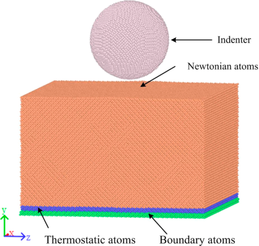Three-dimensional MD model of the monocrystalline silicon and the nanoindenter.