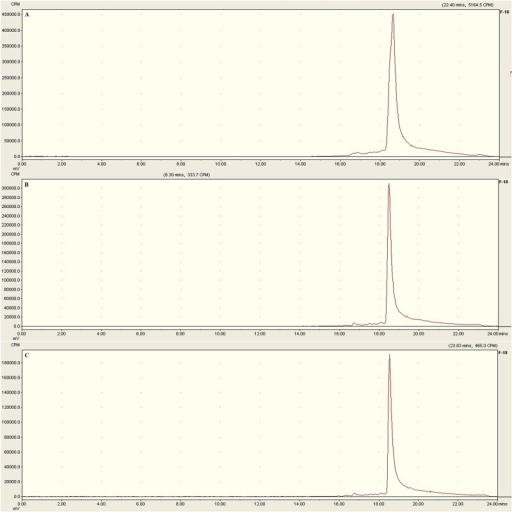 Analytical HPLC profile of [18F]AlF-NOTA-C6 after incubation in human serum at 37°C for (A) 0, (B) 2, and (C) 4 h.