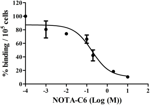 Competition of the binding of [18F]AlF-NOTA-C6 to SKOV3 cells with NOTA-C6.