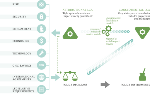 Illustration of the formative feedbacks among policy drivers and LCA. From Ref. [16].