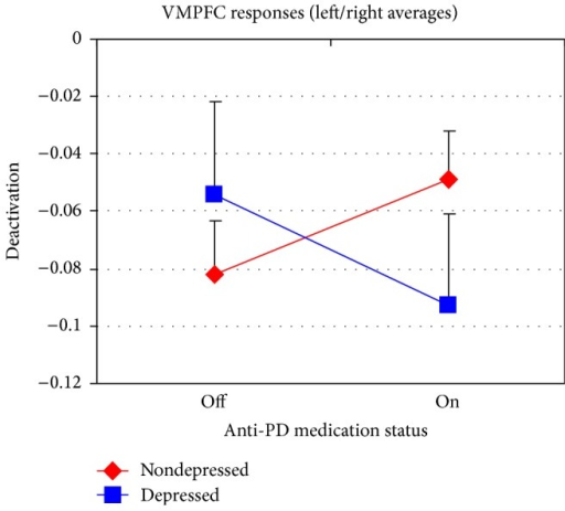 Dopaminergic medication by depression interaction in the ventromedial prefrontal cortex (VMPFC) in PD patients; data points depict the average value across emotion categories from the 4th column of Table 2. Error bars represent the standard error of the mean.
