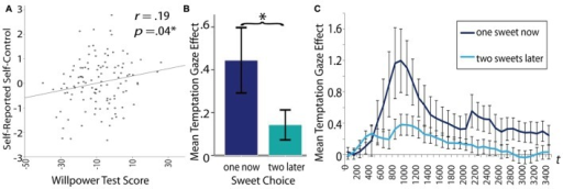 Display of the association between different willpower measures.(A) positive correlation between the total willpower task score and self-reported willpower, (B) the mean gaze distance temptation effect (distance from target letter in trials with erotic distractors minus distance in neutral trials) was significantly higher for participants who chose the small immediate reward than for those who chose to wait for the larger, but delayed reward (error bars represent 95% confidence intervals). (C) This association between choice in the delay of gratification task and distractibility by tempting pictures is displayed over the whole distractor period starting at distractor onset (error bars represent the standard error of the mean). Asterisks (∗) indicate a significant difference at p < 0.05.