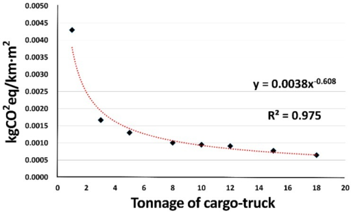 Diagram of GHG emission per weight of cargo truck in tons, based on units of ACS area.