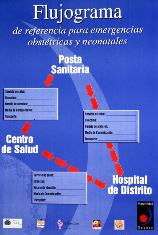 <p>Predominantly bright blue poster with white and black lettering.  Title at top of poster.  Dominant visual image is a triangle formed by red arrows that lead from one type of health facility to another.  There are boxes in which to write contact and logistical information about each type of facility, including the posta sanitaria, the centro de salud, and the hospital de distrito.  Publisher and sponsor information at bottom of poster.</p>