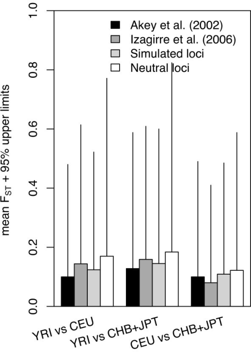 Mean and 95% upper limits of FST distributions. Black, dark grey, and light grey bars represent the mean of FST distribution found for the autosomal SNPs analyzed in Akey et al. [18], Izagirre et al. [47], and coalescent simulations, respectively. White bars represent the mean of FST in the 'neutral' autosomal loci (14,792 SNPs) from the intergenic regions in this study. The 95% upper limits are placed on top of the mean value of FST.