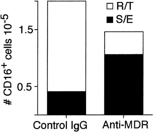 Effect of a reverse transmigration antagonist on the distribution of CD16+ cells in endothelial cell cultures. PBMCs were incubated with endothelial/collagen cultures for 1.5 h, then washed to remove nonadherent, nonmigrated cells. Cultures were fed with medium containing mAb to MDR-1 or isotype-matched control mAb UPC10, and incubation was continued for 48 h to allow reverse transmigration. The presence of CD16+ cells in reverse-transmigrated and subendothelial leukocytes was monitored after 48 h by flow cytometry. The total number of CD16+ cells recovered from cultures in the presence and absence of anti-MDR-1 is shown. The fraction of such cells that had reverse transmigrated (R/T) is shown by the open portion of the bars, whereas the fraction that remained in the subendothelium (S/E) is shown by the filled portion of the bars.