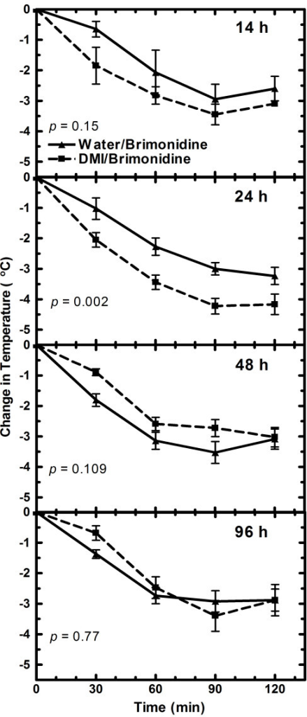 Brimonidine induced changes in rectal temperature after 4-days of desipramine treatment in adult rats. Rats were injected twice a day for four days with 10 mg/kg desipramine (DMI) or vehicle starting in either the morning or the evening. Measurements of rectal temperature were conducted the same time each morning 14, 24, 48 and 96 h after the last desipramine/water dose. The rectal temperature was taken immediately prior (0 time) to giving brimonidine (1.0 mg/kg) and then 30, 60, 90 and 120 min thereafter. Data points are the average change in rectal temperature from the zero time temperature for each group of rats. The number of rats used in the 14, 24, 48 and 96 h experiments were 4, 12,14 and 8 control and 4, 12, 13 and 7 desipramine treated rats, respectively. Change in temperature with drug concentration is statistically different (P < 0.05) 24 hr after the last dose. The change in rectal temperature with time is statistically significant (P < 0.001) for all experiments.