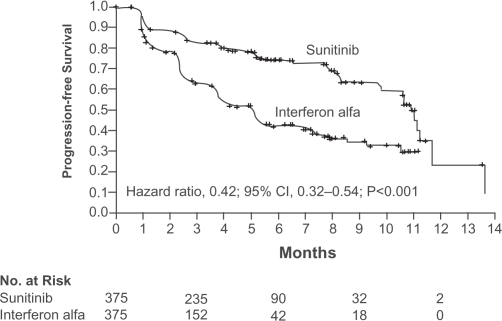 Kaplan – Meier estimates of progression-free survival (independent central review). Reproduced with permission from Motzer RJ, Hutson TE, Tomczak P, et al 2007a. Sunitinib versus interferon alfa in metastatic renal-cell carcinoma. N Engl J Med, 356:115–24. Copyright © 2007 Massachusets Medical Society. All rights reserved.