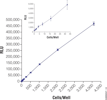 ATP Assay Sensitivity. CellTiter-Glo® (Promega Corporation) was added and mixed with Jurkat cells in a 384 well plate. Luminescence was measured with a Wallac Victor™ after 10 minutes of incubation.