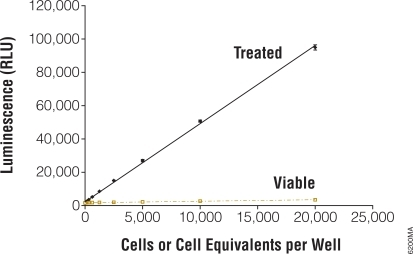 Protease Assay Sensitivity and Linearity. CytoTox-Glo™ (Promega Corporation) was added to serial dilutions of viable and non-viable Jurkat cells and luminescence measured after 30 minutes.