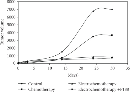 Growth curves of HeLa tumors implanted in Nude mice: control (without any treatment); chemotherapy with cisplatin; electrochemotherapy with cisplatin injected intratumorally, electrochemotherapy in the presence of P188 injected 5 minutes after pulses intraperitoneally. The observed time was 30 days. Points are mean value of three tumors. Standard errors are omitted due to the overlap of the bars.