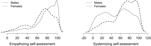 The distribution of mean responses for males and females for the self-assessed empathy ratings (left panel) and the self-assessed systemizing ratings (right panel).The distributions are drawn using a Gaussian kernel estimation method (the R default).