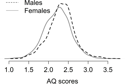 The distribution of mean responses for males and females for the AQ.The distributions are drawn using a Gaussian kernel estimation method (the R default).