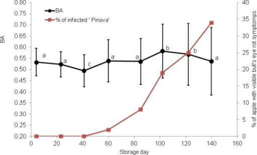 Biospeckle activity BA (black line) and percentage of infected fruit (red line) during development of bull's eye rot of 'Pinova' apples. Bars indicate standard deviation; different letters denote significant differences (at α = 0.05) between means.