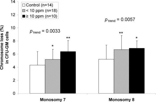 Monosomy 7 and 8 in CFU-GM cells of unexposed controls and subjects exposed to <10 ppm and ≥10 ppm benzeneTrends in chromosomal monosomy rates with benzene exposure and differences in monosomy rates by benzene exposure category (i.e., unexposed controls vs. workers exposed to <10 ppm and ≥10 ppm benzene) were tested by fitting appropriate negative binomial regression models. Models were adjusted for age and sex, and additionally for smoking, alcohol, recent infections and BMI if significant (Table 1). Significant ptrend values are shown. p values are indicated as * p<0.05; ** p<0.01. Levels of monosomy 7 and 8 in CFU-GM were significantly increased at <10 ppm and ≥10 ppm benzene and with increasing benzene exposure