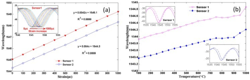 The sensing applications of the air-bubble-based FPI with 91 μm air bubble: (a) the strain sensitivity, inset is the shifts of one of the interference dips as the strain increases; (b) the temperature sensitivity, inset is the shifts of the interference dip at 100 °C (solid curve) and 1,000 °C (dashed curve).