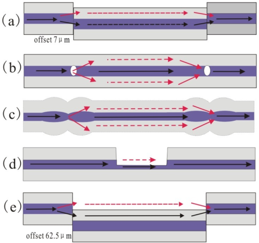 Configuration of various types of in-line MZIs; the methods of using (a) core-offset structure; (b) air-hole formed by femtosecond laser; (c) peanut-shape structure; (d) open air cavity formed by femtosecond laser; (e) open air cavity formed by large lateral offset splicing.