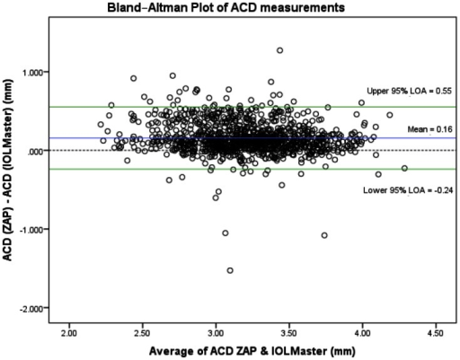 Bland-Altman plot of anterior chamber depth (ACD) measurements, with zero-line (blue line), mean difference (red line) and 95% limits of agreement (green dotted lines), comparing AS-OCT (ZAP) and IOLMaster.X-axis units = mm/Y-axis units = mm.
