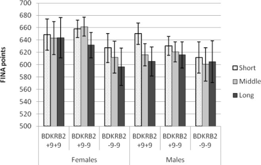 MEAN (± SE) PERSONAL BEST SWIMMING PERFORMANCE IN SHORT, MIDDLE AND LONG DISTANCE EVENTS EXPRESSED AS FINA POINTS, ADJUSTED TO SWIMMERS' METRIC AGE, WHEN THE RESULT WAS REACHED IN SUBJECTS OF DIFFERENT BDKRB2 GENOTYPES.
