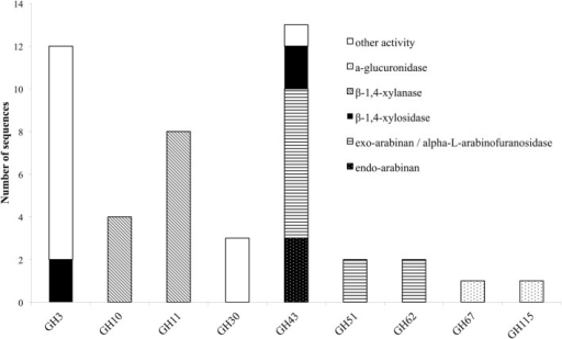Distribution of hemicellulolytic enzymes of M. thermophila throughout nine GH families. Other activities refer to β-glycosidase (GH3), xylanase with endo-exo mode of action and xylobiohyrolase (GH30), and galactan 1,3-beta-galactosidase (GH43).