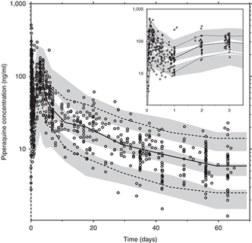 Prediction-corrected visual predictive check of the final model describing piperaquine pharmacokinetics in P. vivax malaria. Open circles represent the observed piperaquine concentrations. Solid black line represents the 50th percentile of the observations, and dash lines represent the 5th and 95th percentiles of the observations. Gray areas represent the 95% confidence intervals of the simulated 5th, 50th, and 95th percentiles from 1,000 simulations. The inset shows a prediction-corrected visual predictive check for the first 3 days of piperaquine treatment.