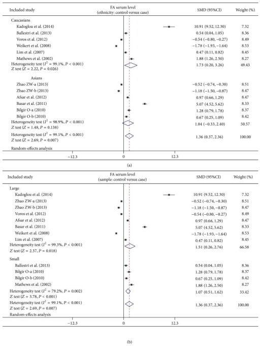 Subgroup analyses on the difference of serum fetuin-A levels between cardiovascular disease patients and healthy subjects.