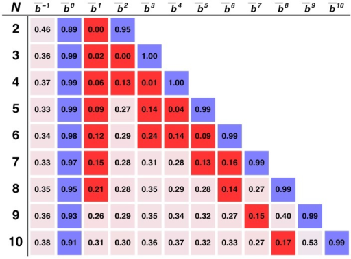 Stationary bit distribution as a function of N.Each bit (square) corresponds to the weighted sum of the fraction of time (i.e. the analytically computed stationary distribution) the population spends in strategy configurations in which bq = 1. Blue (red) cells identify those bits that are employed at least ¾ of the time with value bq = 1.0 (bq = 0.0). The analysis provided extends for groups sizes (N) between 2 and 10 (rows). Other model parameters: Z = 100, β = 1.0, F/N = 0.85, w = 0.96, ε = 0.05, μ≪1/Z.