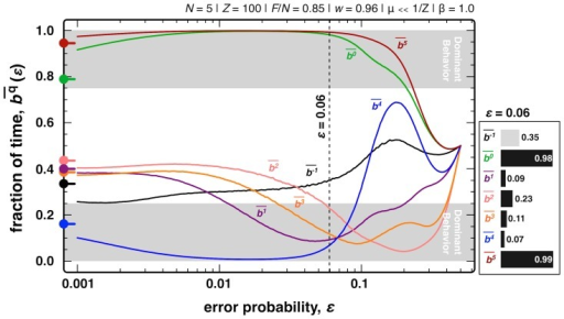 Stationary bit distribution as a function of the error rate.We plot (log-linear scale) the fraction of time the population spends in a strategy with bq = 1 for a broad range of error probabilities ε. Circles on the left indicate the values obtained for ε = 0.0, gray areas show the range of values for which bits were defined to have a dominant behavior. Note that for ε = 0.5 all strategies behave randomly. The bar plot on the right shows the results for ε = 0.06 (vertical dashed line). Other model parameters: Z = 100, β = 1.0, N = 5, F/N = 0.85, w = 0.96 and μ≪1/Z.