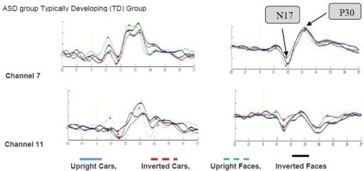 Waveforms for ASD and TD groups averaged across the P7, P8 electrodes in each hemisphere. This figure depicts the grand average across all subjects in each group for upright faces, upright cars, inverted faces, and inverted cars. Vertical line shows amplitude (μV) and horizontal line shows time (second).