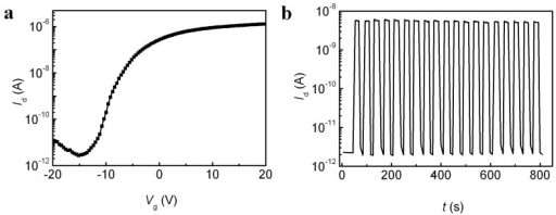 Electrical characteristics and photoswitching behavior of MoS2 transistor.(a) Transfer characteristics of the MoS2 transistor, measured at Vd = 1 V, with Vg sweeping in AP mode. (b) Stability of photoswitching behavior of the MoS2 transistor at Vd = 1 V and Vg = −15 V in AP mode. The laser spot was focused in the MoS2 channel with a laser power of 100 μW.