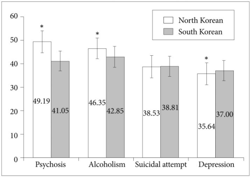 Comparison of the stigma on psychosis, alcoholism, attempted suicide, and depression between North Korean defectors and South Korean. Error bars represent 95% confidence intervals. *p-value<0.05.