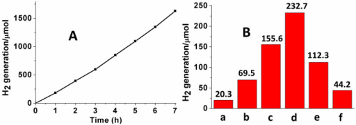 Photocatalytic reactions results.(A) Photocatalytic production of H2 by the ZnS sample (0.5 g) obtained using 0.01 mol NaBH4 as a function of the visible-light irradiation time. (B) Hydrogen production rate by ZnS samples obtained using different amounts of NaBH4 (a = 0 mol, b = 0.003 mol, c = 0.005 mol, d = 0.01 mol, e = 0.02 mol, and f = 0.03 mol).