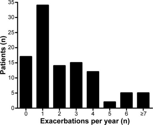 Number of exacerbations per patient.Note: Patient numbers include patients treated at our institution and in other health institutions.