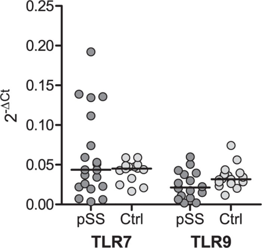Similar TLR-7 and -9 mRNA level in pSS patients and controls.No significant disparities were detected in mRNA level, however a slightly lower level of TLR-9 was noticed in pSS. RNA was isolated from negatively isolated B cells, and cDNA was synthesized with High-Capacity RNA-to-cDNA Kit. Taqman gene expression assays were used to detect TLR-7 and -9. GAPDH was used for normalization. Median is indicated in the figure.