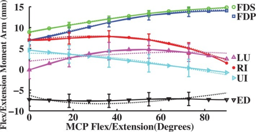 Measured and derived flex/extension moment arms (mm) as a function of flexion (+)/ extension (-) at the MCP joint of the index finger.Dotted moment arm values are derived from experimental muscle attachments [5], and solid moment arm values are direct measurements (n = 7 specimens with mean and standard deviation (error bar); [20]). Positive values indicate flexion moment arms, negative values indicate extension moment arms, and 0° is full extension.