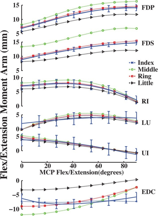 Flex/extension moment arms (mm) as a function of flexion (+)/ extension (-) at the MCP joint of the all fingers.Dotted moment arm values are derived from experimentally measured muscle attachments [5], and solid moment arm values are direct measurements (n = 7 specimens with mean and standard deviation; [20]). Positive values indicate flexion moment arms, negative values indicate extension moment arms, and 0° is full extension. Blue, green, red and cyan colors represent index, middle, ring and little finger moment arms, respectively.