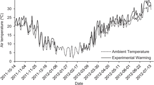 Air temperature (°C) recorded during the outdoor mesocosm experiments.Values correspond to daily average temperatures in 6 mesocosm units under ambient temperature and 12 mesocosm units exposed to experimental warming.