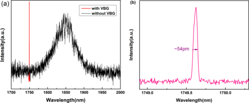 Laser output with VBG compared to fluorescence output without VBG (a) and optical spectrum of laser output at 1749.62 nm (b). Both of the input powers were 6 W.